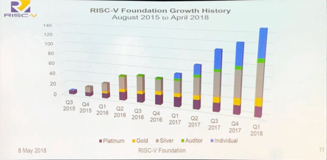 RISC-V Growth